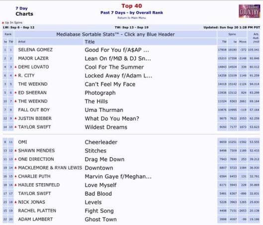 GT Top 20 Pop